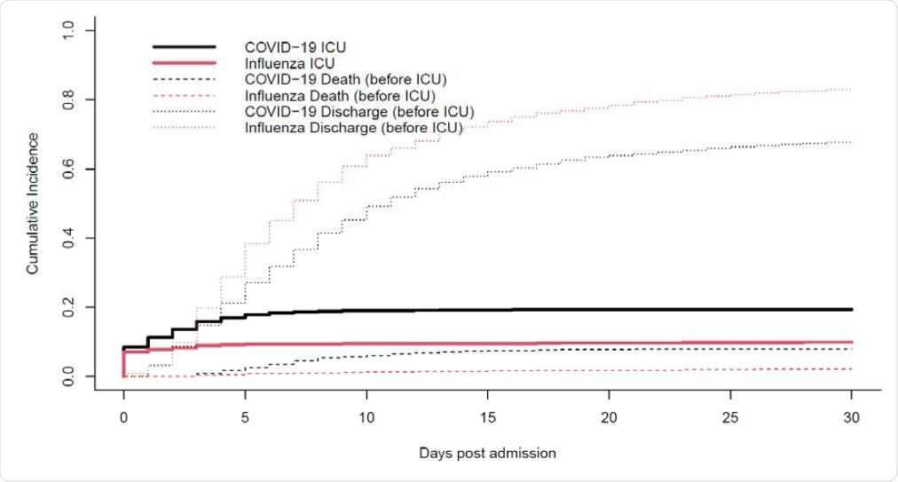 Cumulative incidence plot. ICU admission with discharge and death before ICU admission as competing risk, by disease status (COVID-19 versus influenza)