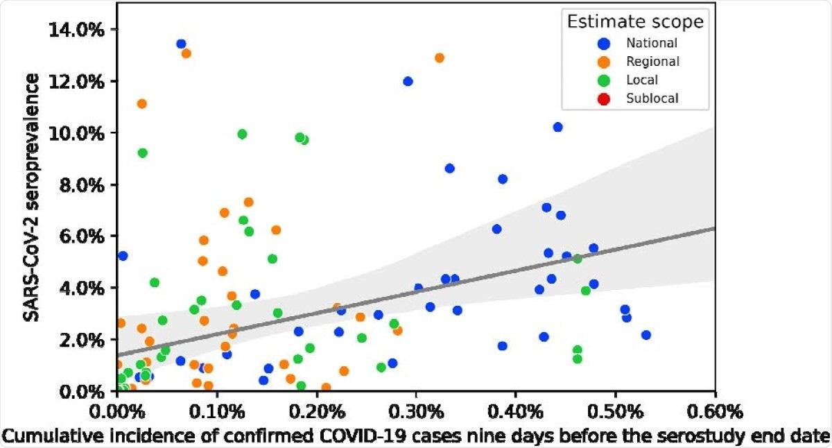 Seroprevalence to cumulative case incidence ratios using cumulative incidence nine days prior to the serosurvey end date.