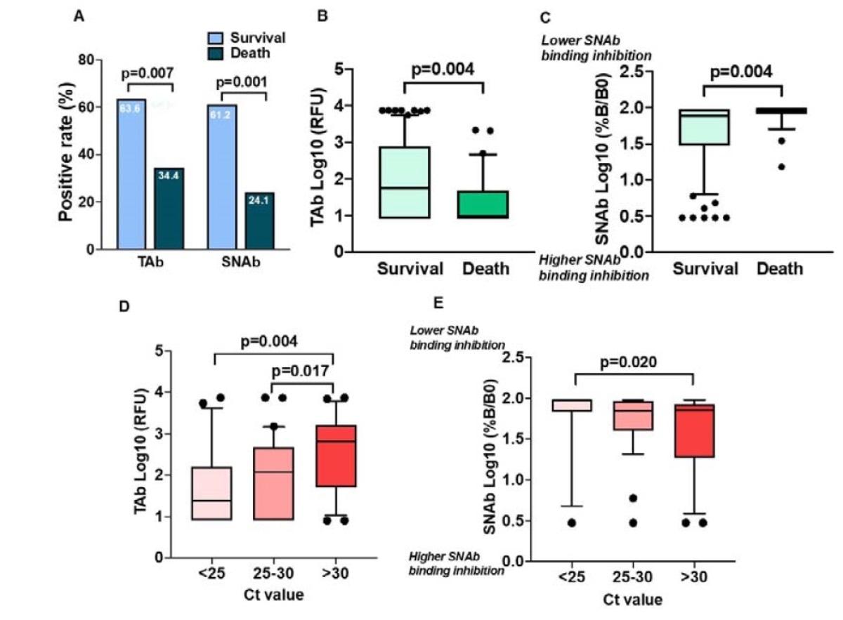 Probabilidad de supervivencia entre los pacientes infectados con SARS-CoV-2 con (A) TOP-TAb y (B) TOP-SNAb positivos y negativos en la presentación inicial en el servicio de urgencias del hospital.  Los datos se analizaron mediante regresión de riesgos proporcionales de Cox ajustando por edad y comorbilidad del cáncer.