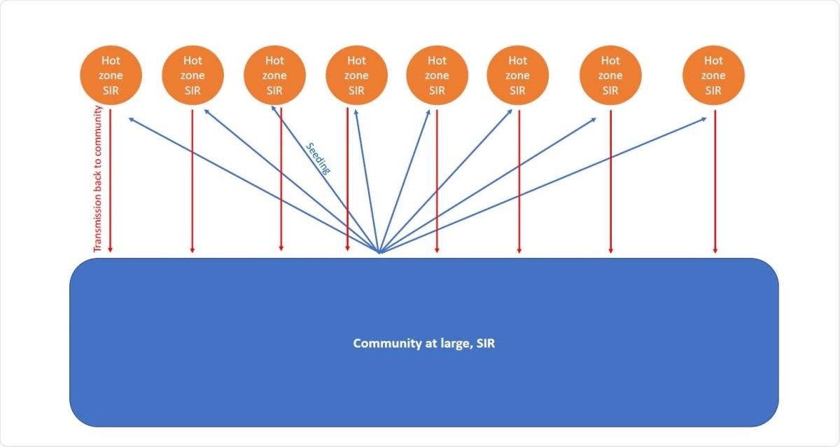 Schematic representation of model assumptions.
