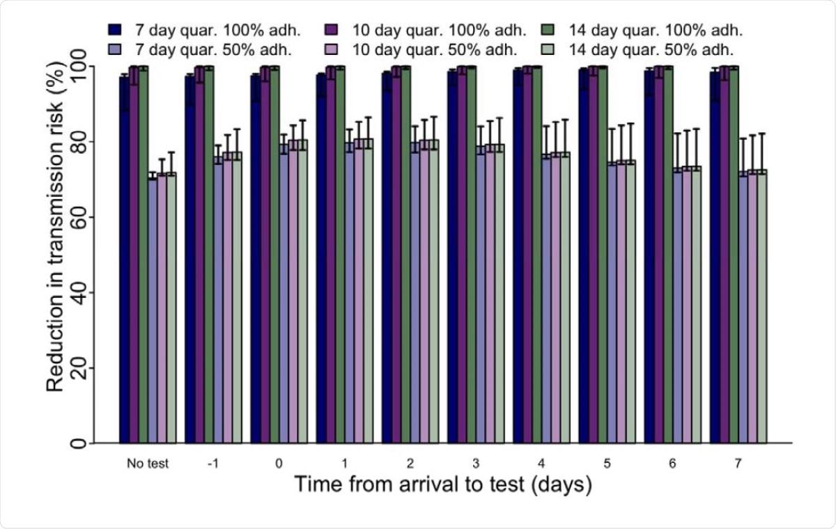 Reducciones en el riesgo de transmisión después de la llegada asumiendo una ventana de exposición de 7 días antes de la llegada y monitoreo de síntomas, estratificado por duración de la cuarentena, cumplimiento de la cuarentena y día de la prueba.