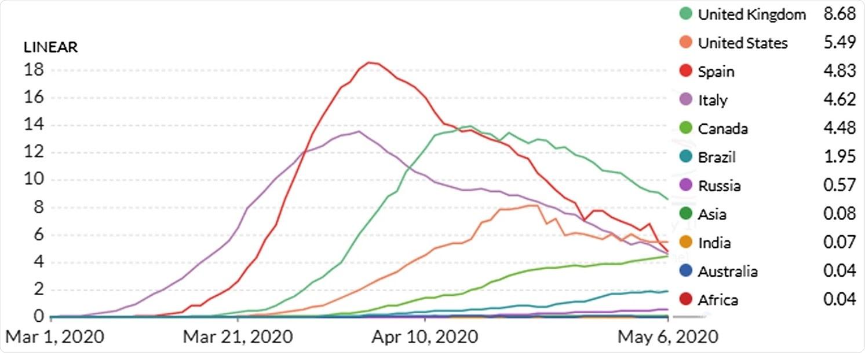 Promedio móvil de 7 días de muertes diarias confirmadas por COVID-19 por millón hasta el 6 de mayo de 2020 (Ourworldinddata 2020).  India, Asia, África y Australia son todos muy bajos en comparación con el resto y prácticamente se fusionan con el eje X (por lo tanto, no es visible).  Las tres curvas inferiores corresponden a Rusia, Brasil y Canadá, respectivamente.  Los tres muestran una tendencia ascendente.  Las cuatro curvas de pico alto son para Reino Unido, Estados Unidos, España e Italia.  Los cuatro se encuentran actualmente en un estado en declive.  Parcela generada usando: https://ourworldindata.org/grapher/daily-covid-deaths-per-million-7-day-average.  Consultado el 10 de mayo de 2020.