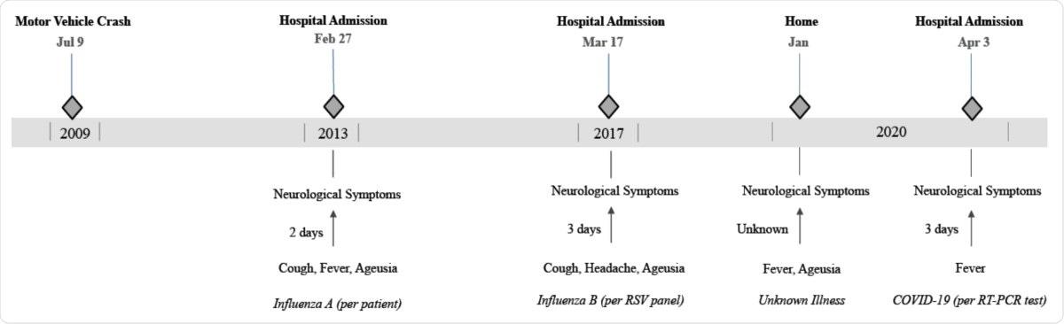 Cronología de eventos relacionados con síntomas neurológicos recurrentes.  La figura destaca el antecedente de infección viral, si se conoce, el intervalo entre los síntomas similares a los de la gripe y los síntomas neurológicos, así como el intervalo decreciente entre los brotes.