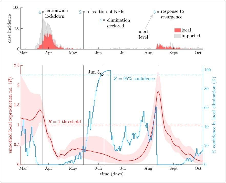 Dinámica de transmisión local de COVID-19 en Nueva Zelanda.  El panel superior muestra los casos locales por fecha reportada (rojo) y los casos adicionales debido a introducciones o importaciones (gris).  Las líneas verticales proporcionan tiempos clave de cambio de políticas y niveles de alerta en respuesta a estos casos.  El panel inferior presenta estimaciones del número de reproducción efectiva (R) de EpiFilter4 (rojo con bandas de confianza del 95%; estas extraen rigurosamente más información de las curvas de incidencia que varios enfoques estándar3) y las probabilidades correspondientes (en%) de eliminación de la epidemia (Z), definidas como la probabilidad de que no haya casos locales futuros (azul).  Ambos análisis dan cuenta de la diferencia entre los casos locales e importados.  La transmisión está impulsada en gran medida por importaciones repetidas con un diferencial local en su mayoría subcrítico tras intervenciones oportunas.  El bloqueo nacional no solo tuvo un impacto, sino que la eliminación se pudo declarar con un 95% (99%) de confianza el 5 de junio (10).  De hecho, fue declarado el 91 de junio.  Las importaciones recurrentes después de este punto finalmente sembraron una nueva epidemia que se evitó de manera decisiva con medidas oportunas en agosto.  Este resurgimiento puede haber presentado más riesgo que la ola inicial en marzo.