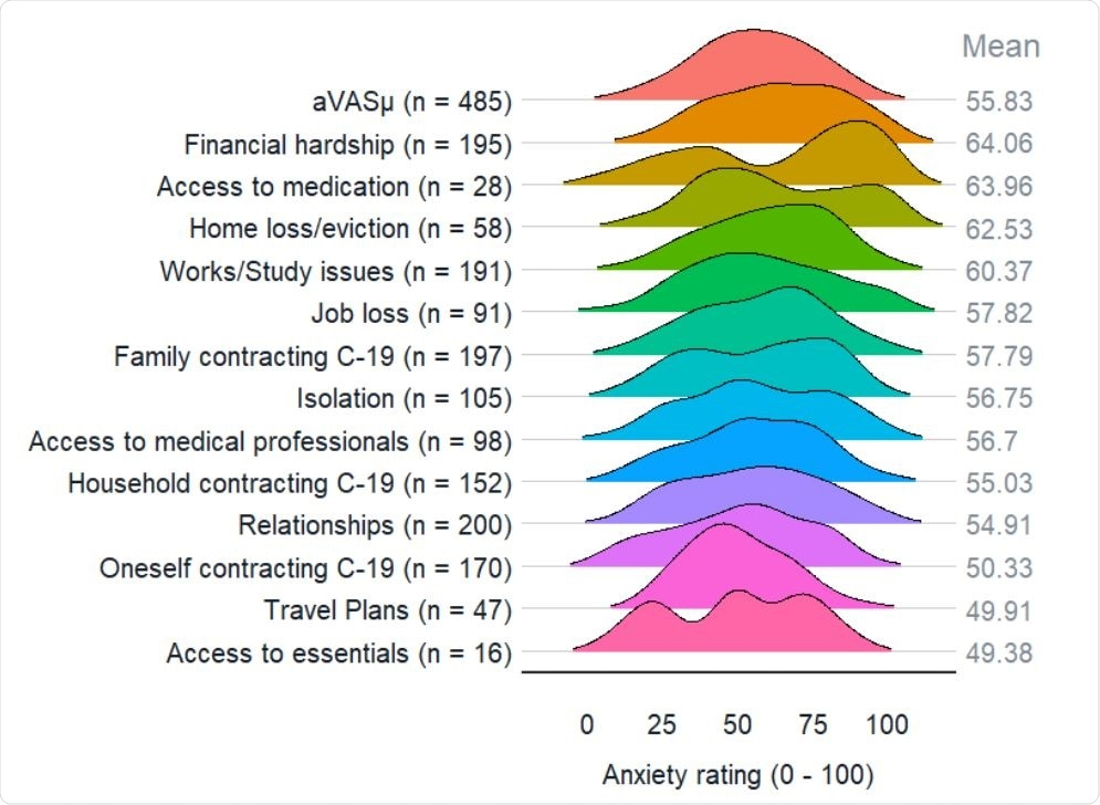 Distributions of anxiety ratings per source. The first row of the half-violin plot shows the distribution of the daily average anxiety ratings (aVASμ). Subsequent rows show the distribution of ratings per anxiety source, ordered by highest rated on average to the lowest. The number of times an anxiety source was selected (across all daily surveys) is shown in brackets. The average anxiety rating per source is shown on the right of each distribution.