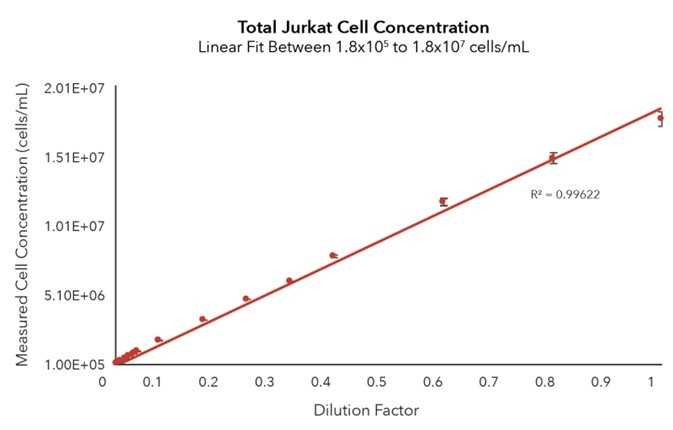 Serial dilution of Jurkat cells from 1.8E+07 to 1.8E+05 cells/mL analyzed on Cellaca MX. Counts were linear across the entire concentration range with CVs < 2.4% for mean cell concentrations of 1.6E+07 cells/mL or higher, and <0.7% for 1.2E+07 cells/mL and below (n = 9).
