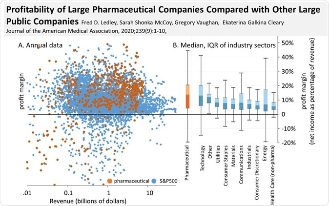 A study from the Center for Integration of Science and Industry at Bentley University compares the annual profits of 35 pharmaceutical companies to 357 D&P 500 companies. The net income margin of pharmaceutical companies was larger than that of S&P 500 companies (median 13.8% vs 7.7%, p<.001) but similar to companies in certain industrial sectors. Image Credit: Bentley University