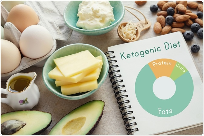 "Consumer Reports of ""Keto Flu"" Associated With the Ketogenic Diet. Keto, ketogenic diet, low carb, high fat healthy weight loss meal plan. Image Credit: SewCream / Shutterstock"