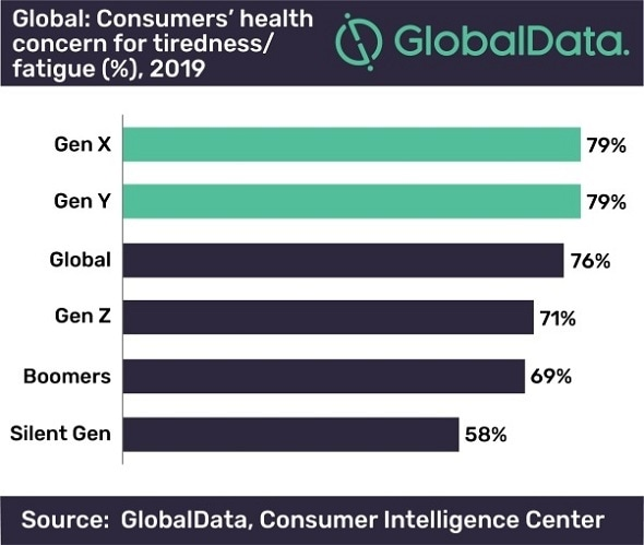 GlobalData: New health trend opportunity for sleep-friendly ingredients in food and drinks