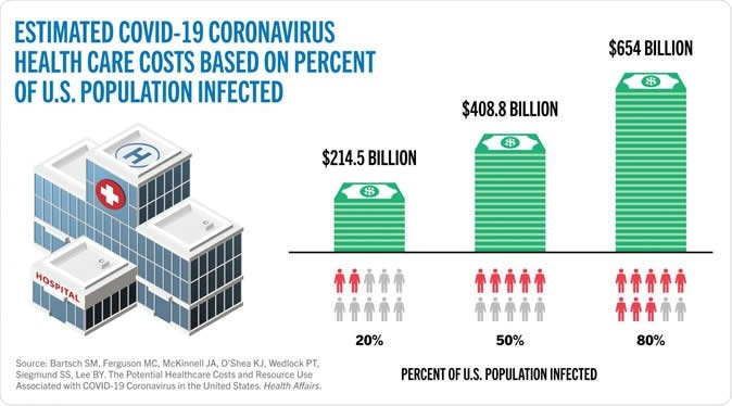 Estimated COVID-19 coronavirus health care costs based on percent of US population infected. Image Credit: CUNY SPH / Shutterstock