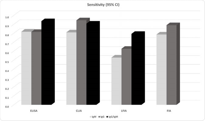 Pooled sensitivity of antibody tests obtained from meta-analysis.