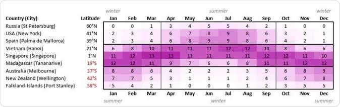 Index UV maximum par mois et latitude