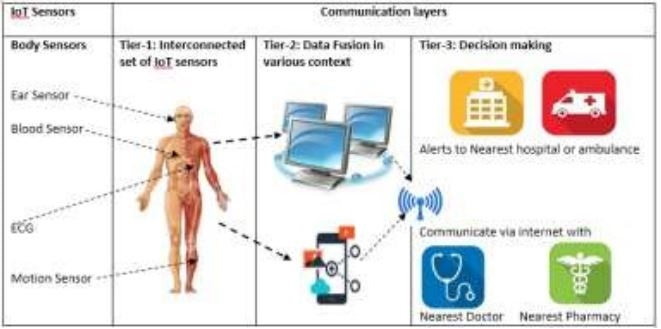 The proposed smart health system for monitoring infected coronavirus remotely based on Internet-of-Things devices