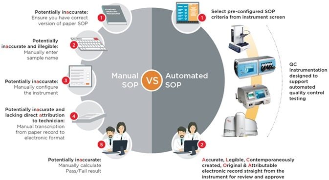 Advantages of Automating Biopharma Quality Control