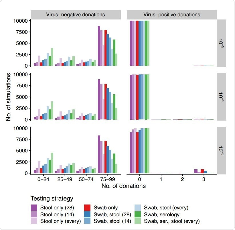 Number of virus-negative and -positive donations released (columns, x-axis) across simulations (y-axis) for different daily incidences (rows, infections per person per day) when using different testing strategies (colors). Swabs are always at 14-day intervals and serology is always at 60-day intervals. Stool tests are performed at 14-day intervals, 28-day intervals, or for every donation.