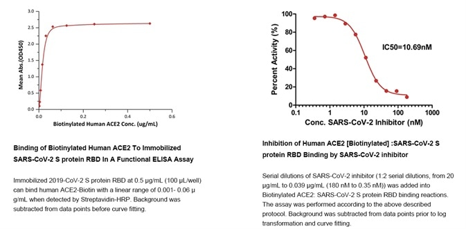 Data derived from using the 'SARS-CoV-2 Inhibitor Screening Kit'.