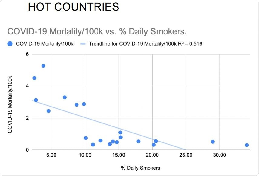 Daily smoking prevalence correlated inversely with national COVID-19 mortality rates of the 20 hottest countries. Pearson's correlation without adjustments: