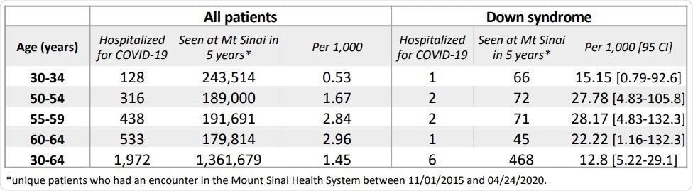 Estimated COVID-19 hospitalization rates in the Mount Sinai Health System in DS and non-DS patients.