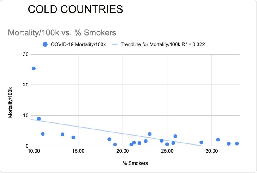 Daily smoking prevalence correlated inversely with national COVID-19 mortality rates of the 20 coldest countries. Pearson's correlation without adjustments: