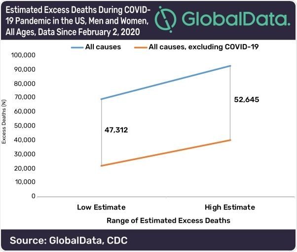 COVID-19 deaths most likely being underreported in the U.S., says GlobalData
