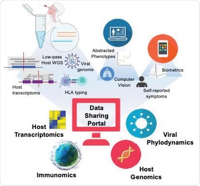 A strong multi-omic foundation for data integration and sharing across global institutions. Using these methods in combination with electronic health record abstraction, and digital medicine, the methods described here builds the foundation for a data repository allowing rapid access to critical data on CoVID19 or any other pandemic via open-source sharing.