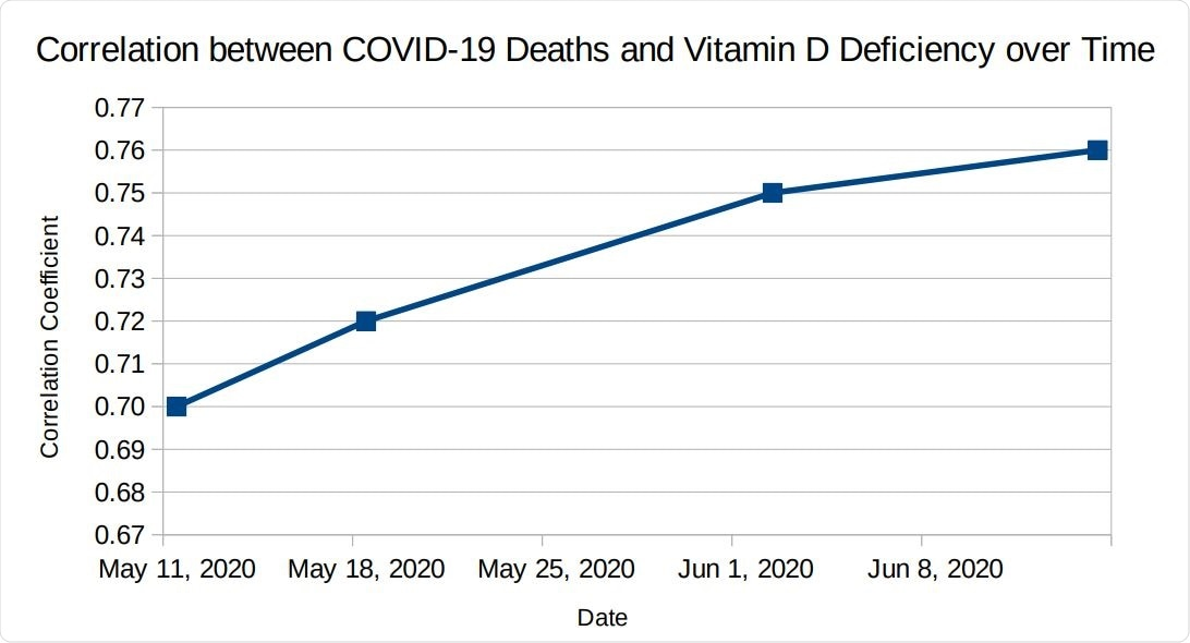 Correlation between COVID-19 Deaths and Vitamin D Deficiency over Time