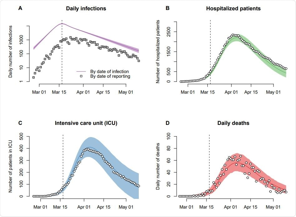 New model number of infections, hospitalized patients, intensive care unit (ICU) occupancy, and deaths during the SARS-CoV-2 epidemic in Switzerland.  Solid lines show the maximum likelihood estimates of the model and shaded area according to the 95% prediction interval.  The model fits the data shown as white circles.  The number of reported infections (gray box) is shown for comparison.  The vertical dashed line shows the strengthening of social distance on March 17, 2020.