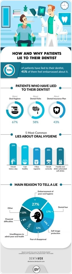 Dentavox survey: Majority of patients have lied to their dentist
