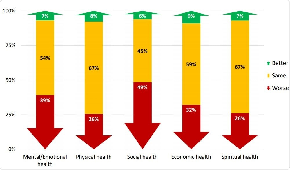 Difference in five domains of overall health at the start of 2020 compared to the time of questionnaire completion.