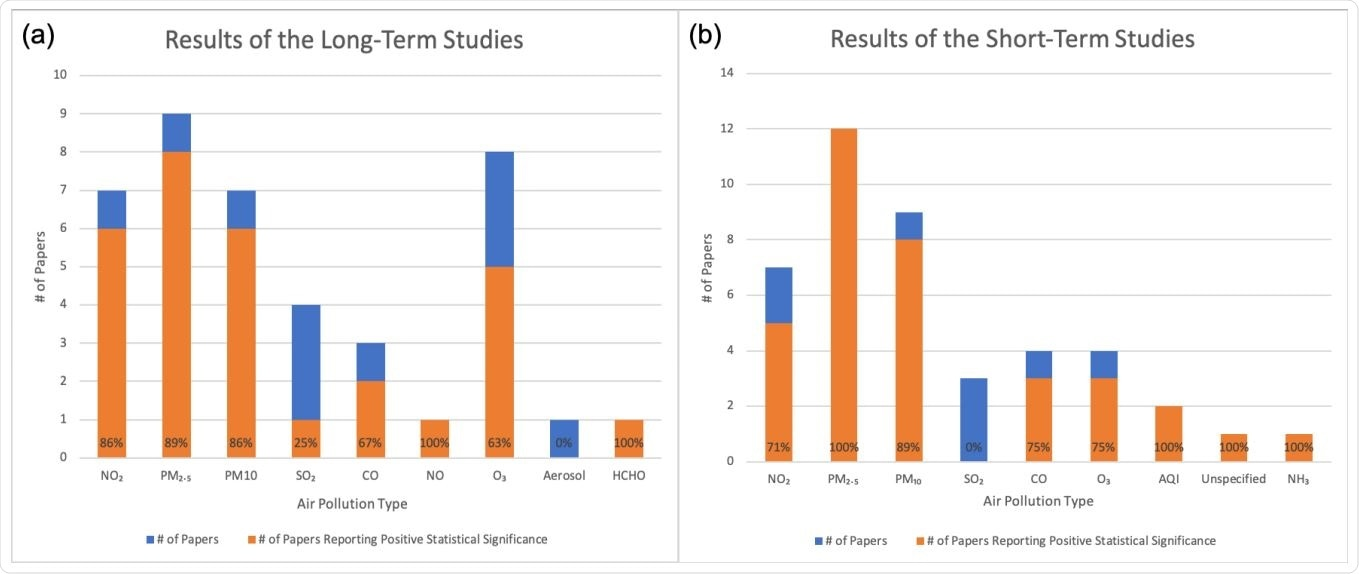 Výsledky stratifikované podle typu látky znečišťující ovzduší.  Oranžová představuje počet studií, které uváděly statisticky významnou pozitivní souvislost mezi látkami znečišťujícími ovzduší a výsledky COVID19.  Modrá a oranžová společně představují celkový počet studií.  a) Dlouhodobé studie.  b) Krátkodobé studie.