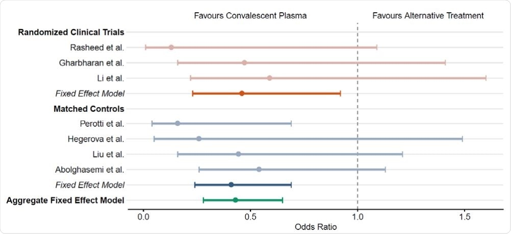 The impact of human convalescent plasma therapy on COVID-19 patient  mortality. Forest plot illustrating odds ratios (OR) and 95% confidence intervals for controlled  studies and aggregate fixed effect models. Randomized clinical trials including Rasheed et al.<sup>10</sup>,  Gharbharan et al.<sup>8</sup>  , and Li et al.<sup>7</sup>   are represented in orange. Matched controlled studies  including Perotti et al.<sup>13</sup>, Hegerova et al.<sup>11</sup>, Liu et al.<sup>12</sup>, and Abolghasemi et al.<sup>14</sup> are represented  in blue. Aggregate fixed effect models for each study type are represented by shaded hues. The  overall aggregate fixed effect model is represented in teal.