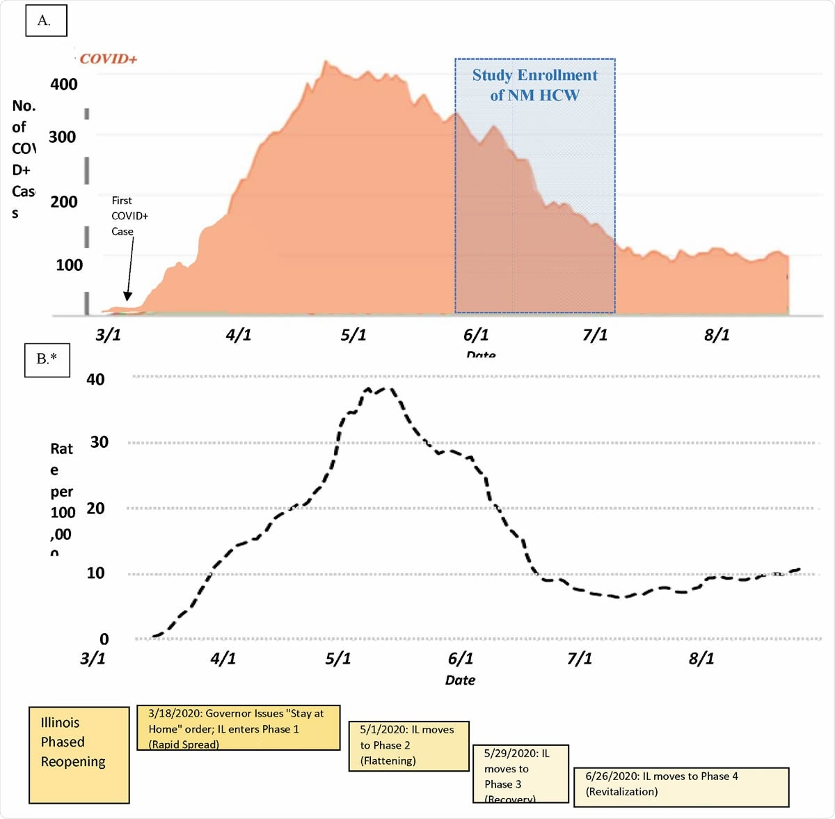 Timeline of Northwestern Medicine COVID-19 Inpatient Census, Chicago Case Rate, and state government response during the local accelerated phase of the pandemic
