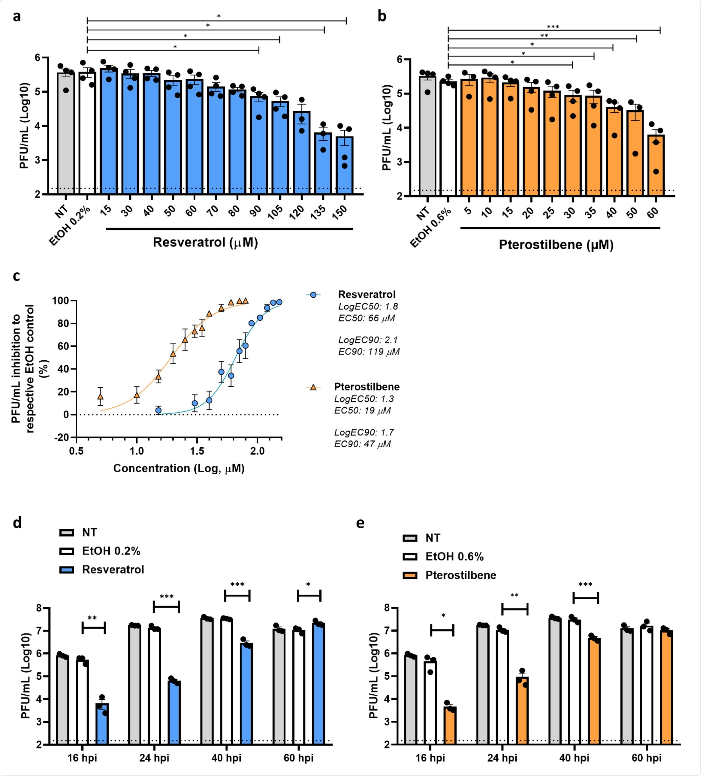 Antiviral effect of resveratrol and pterostilbene towards SARS-CoV-2 in Vero E6 cells. Production of infectious virus by Vero E6 cells inoculated with SARS-CoV-2 at MOI 1 in the absence (NT denotes for non-treated) or presence of increasing concentrations of (a) resveratrol, (b) pterostilbene or the EtOH solvent control. (c) The EC50 and EC90 values determined by non-linear regression analysis. (d,e) Durability of the antiviral effect of (d) resveratrol and (e) pterostilbene at 16, 24, 40 and 60 hours postinoculation (hpi). Dotted line indicates the threshold of detection. Data are represented as mean ± SEM of at least three independent experiments. Each symbol represents data from a single independent experiment. Student T test was used to evaluate statistical differences and a p value ≤ 0.05 was considered significant with *p ≤ 0.05, **p ≤ 0.01 and ***p ≤ 0.001. In the absence of '*' the data is non-significant.