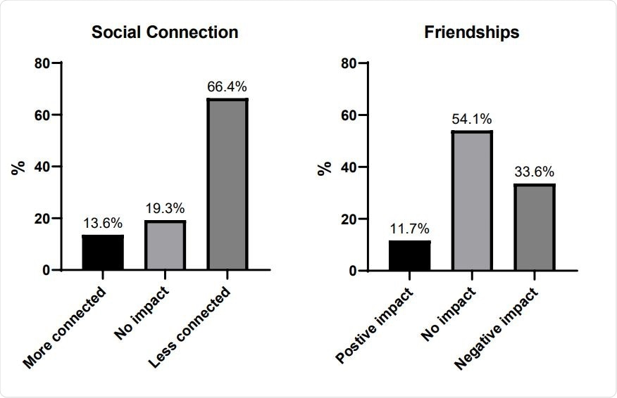 Peer relationships. Most respondents reported feeling less connected to their friends. There seemed to be a degree of stability to adolescents' friendships, with about half of the sample reporting no overall impact on their friendships.