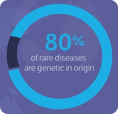 80% of rare diseases are genetic in origin