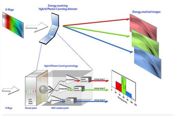 Hybrid Photon Counting Hpc Technology Based On Newest