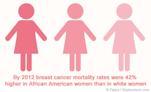 the prevalence of breast cancer among black women Deaths from breast cancer among women -- united states age-adjusted rates of breast cancer mortality were 12% higher in black women than in white women (5) national cancer institute annual cancer statistics review, 1987 bethesda.