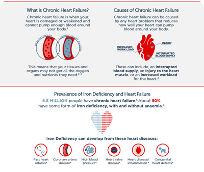 Iron deficiency heart failure