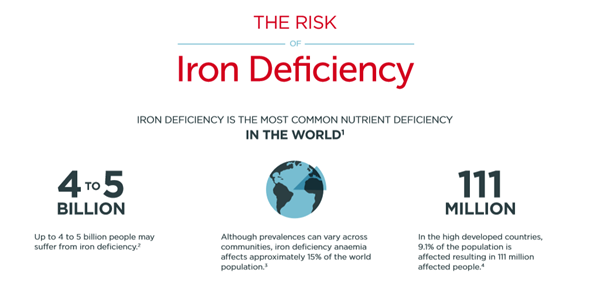 Iron deficiency facts