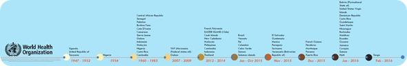 Zika Prevalence Timeline