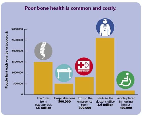 Costos de Salud de los Huesos