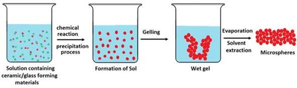 Microspheres in biomedical applications