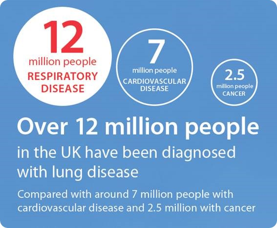 © British Lung Foundation