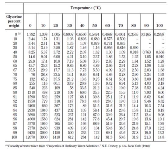 glycerine index