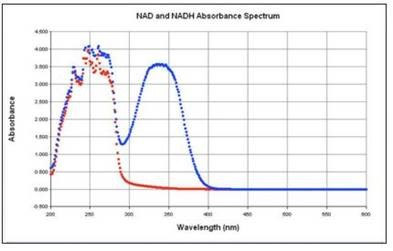 Spectral Scans of NADH and NAD+ solutions