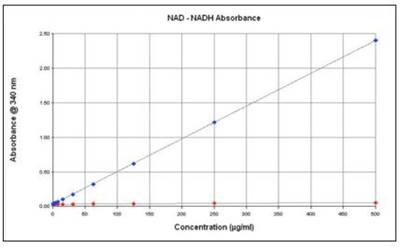 NADH and NAD+ concentration curve measured using absorbance at 340nm