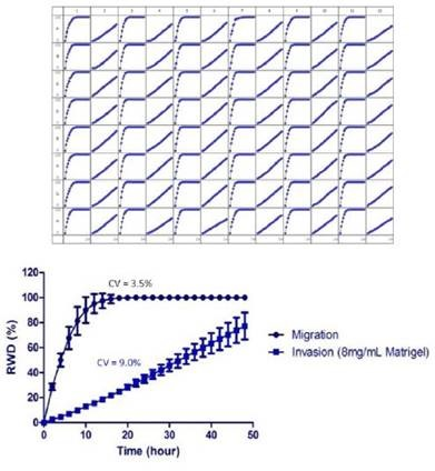 Measurement of the reproducibility the migration and Invasion Assay in the same microplate