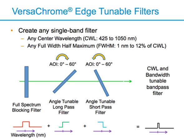 VersaChrome Edge Tunable Filters