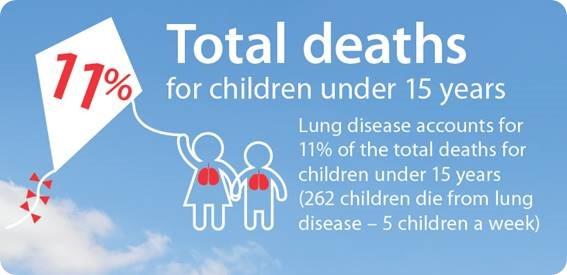 © British Lung Foundation