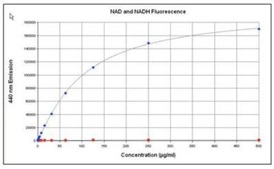 NADH concentration curve measured using fluorescence